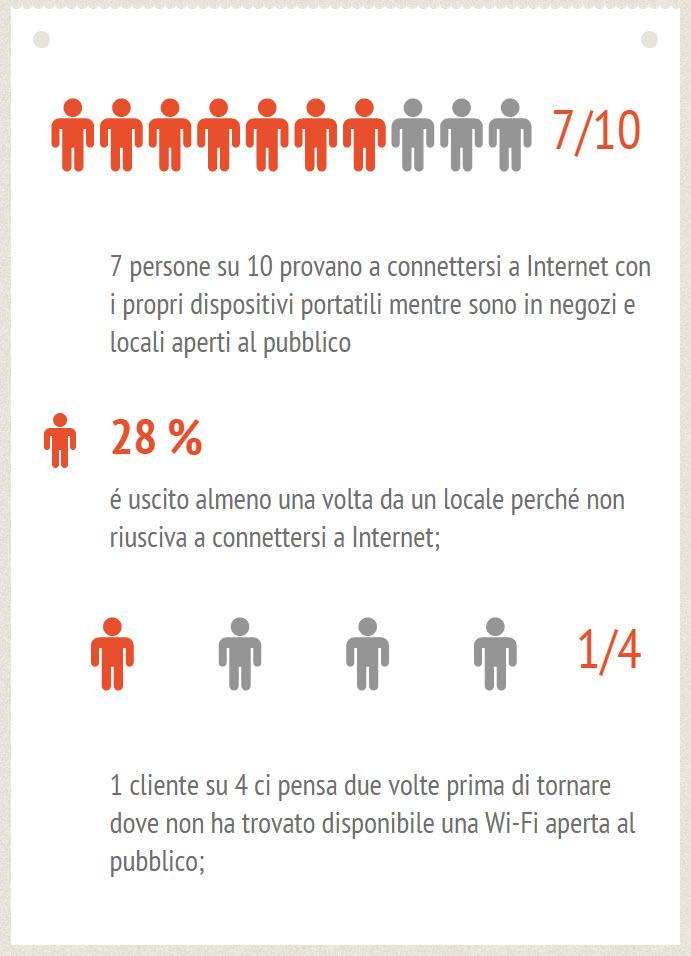 Infografica contenente dati riguardanti le abitudini dei clienti dei locali in cui è rpesente un internet hotspot.