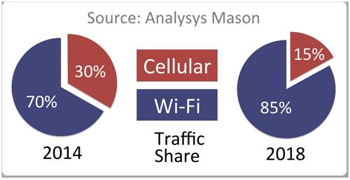 Grafico sull'offloading di dati in Wi-Fi nel 2014. Fonte: Analysys Mason.