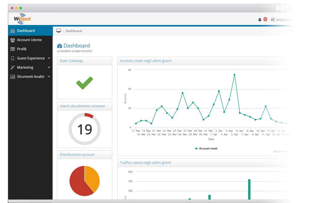 Screenshot della dashboard di un sistema wifi hotspot wispot.