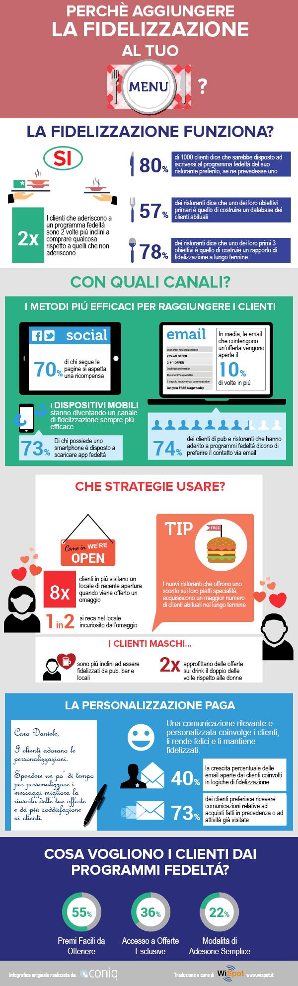 nuova-infografica-fidelizzazione-wifi-per-ristoranti-pub-bar