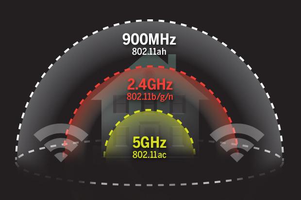 Immagine che mostra gli spettri dei diversi range della connessione WiFi.