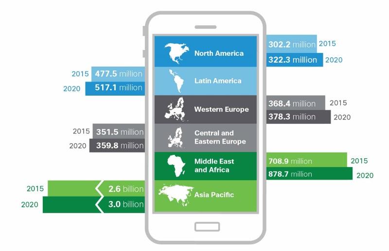 Slide di infografica che riporta le percentuali di crescita della popolazione di utenti mobili nelle varie aree geografiche.