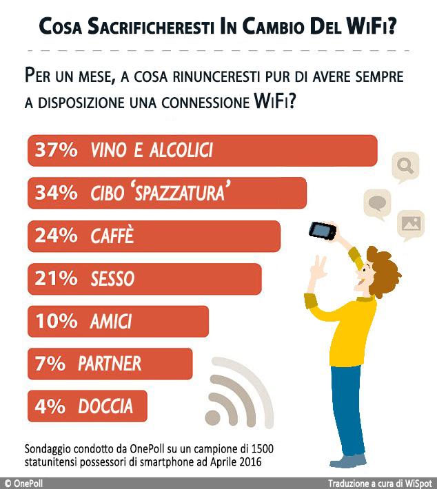 Infografica con dati sulla fame di WiFi della gente e l'immagine flat di un uomo che si scatta un selfie con il suo smartphone.