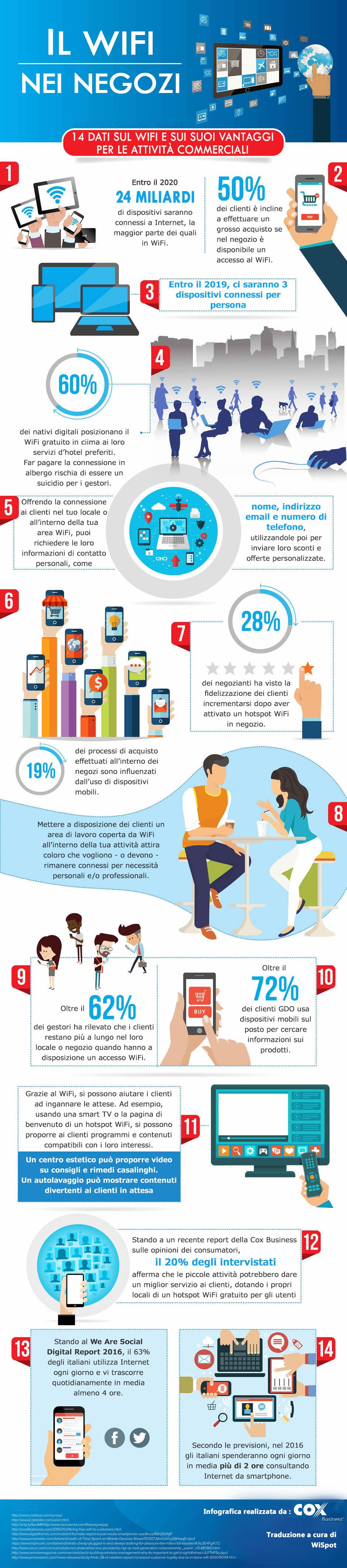 Infografica contenente dati, statistiche e idee sui vantaggi che derivano dall'installazione del wifi per negozi.