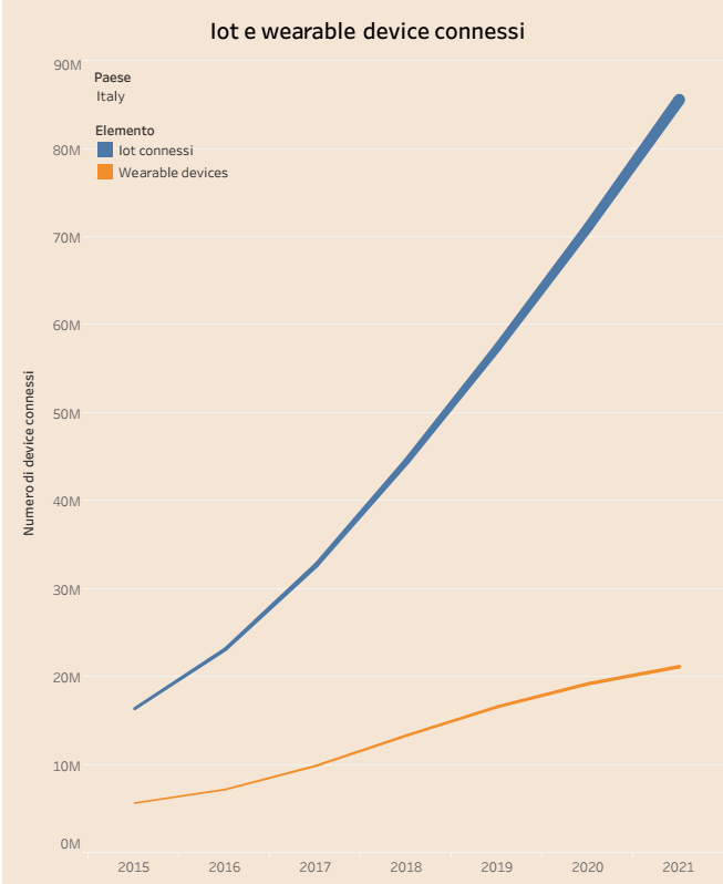 Grafico che mostra il numero di connessioni rpeviste per i wearable device connessi a un WiFi aperto al pubblico.