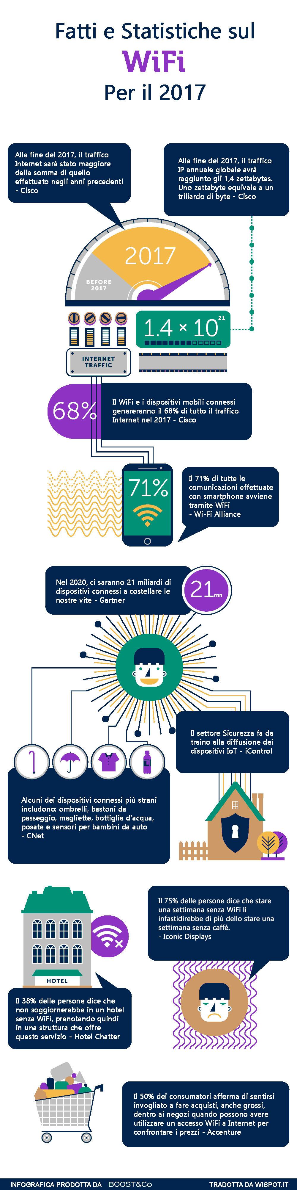 Infografica contenente 10 statistiche sul WiFi nel 2017..